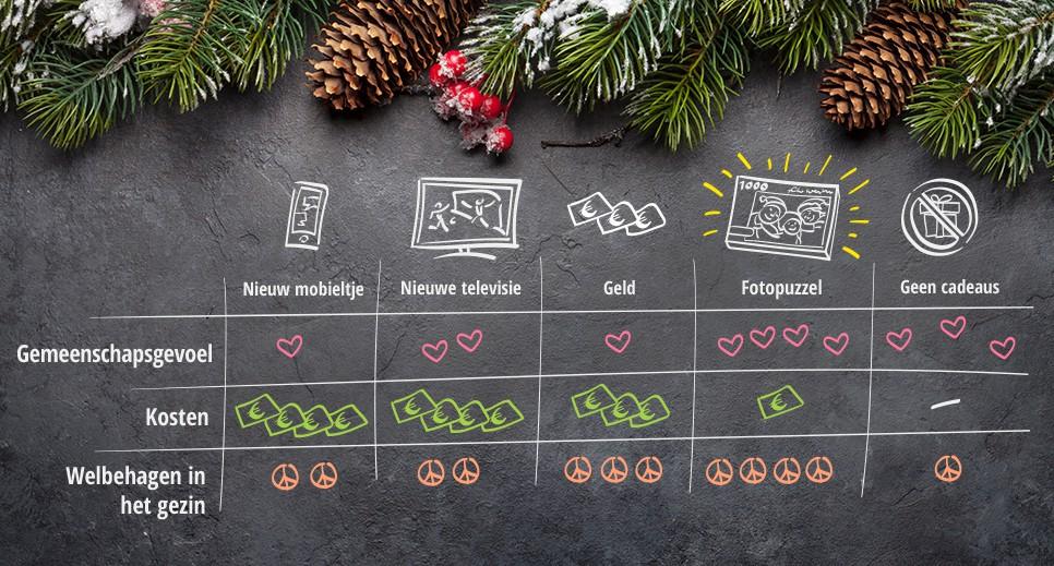 Waarom een fotopuzzel tussen de andere cadeaus opvalt